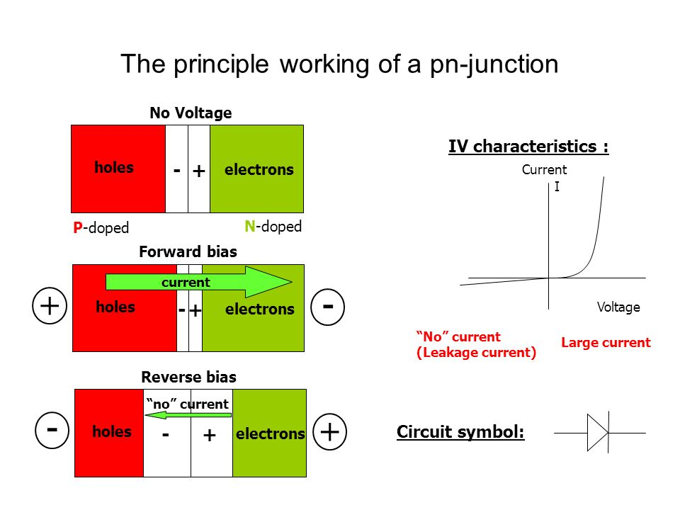 The principle working of a pn-junction