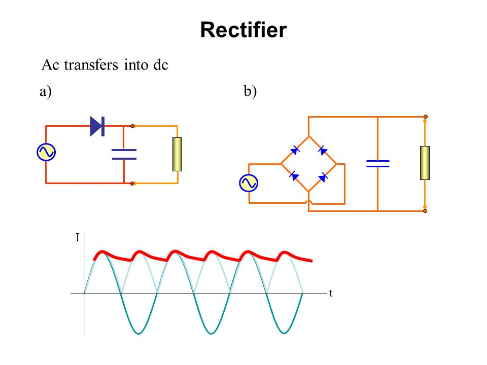 Rectifier Ac transfers into dc a) b) I t