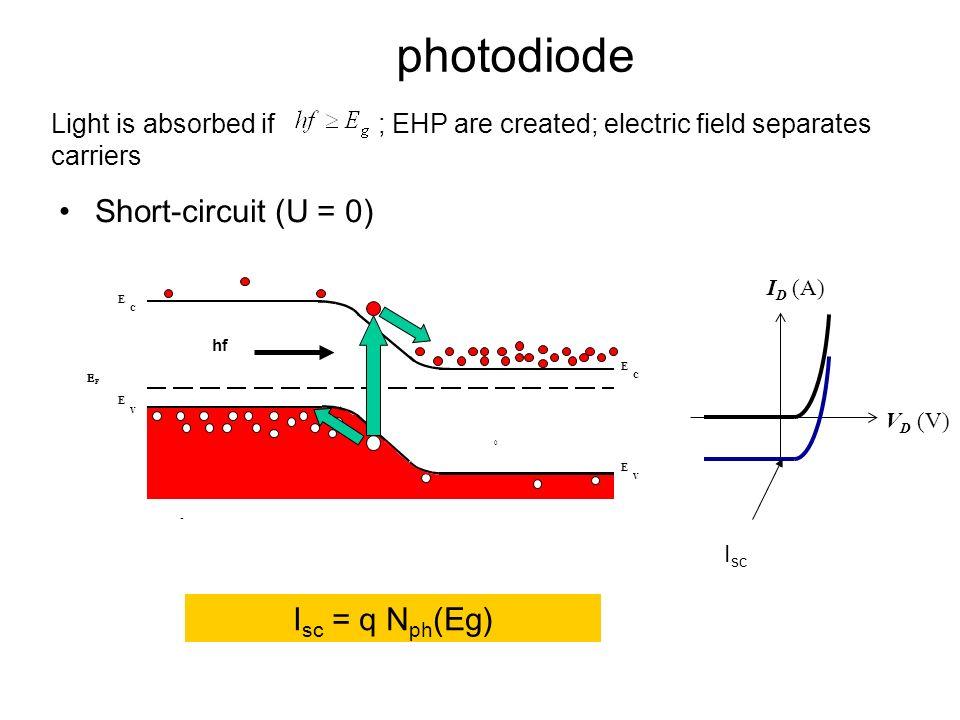 photodiode Short-circuit (U = 0) Isc = q Nph(Eg)