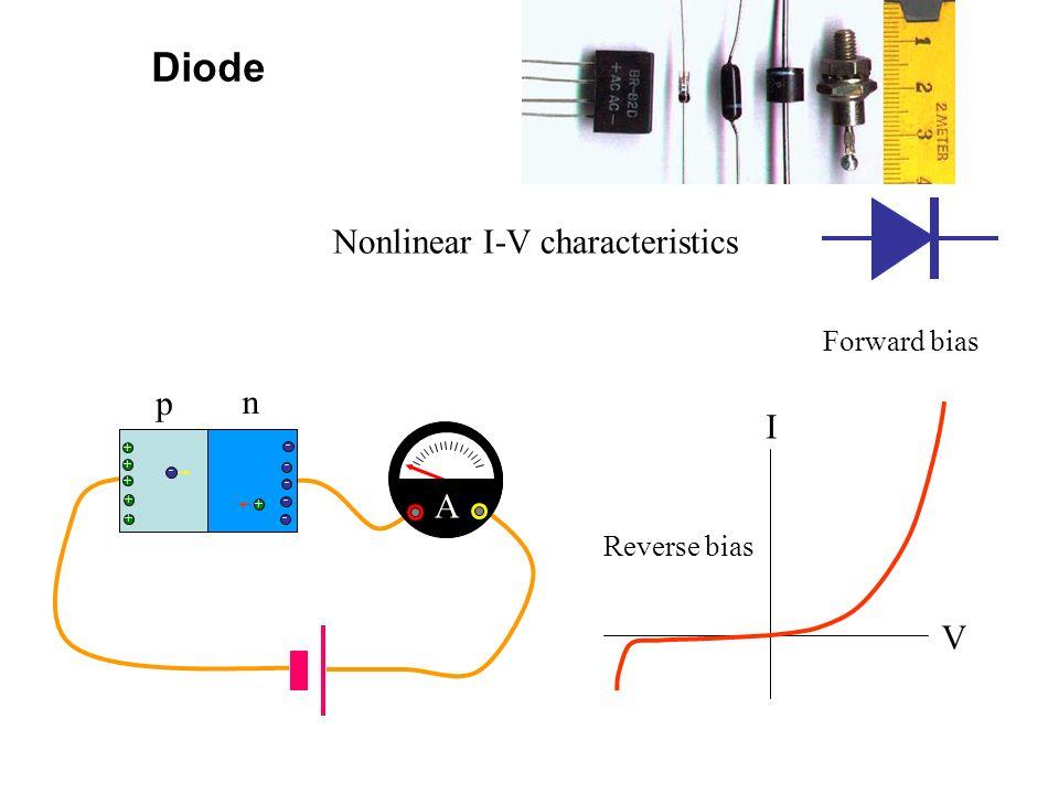 Nonlinear I-V characteristics