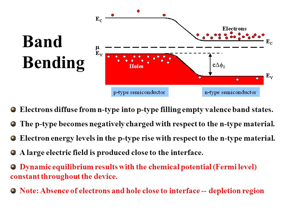 Band Bending Electrons diffuse from n-type into p-type filling empty valence band states.