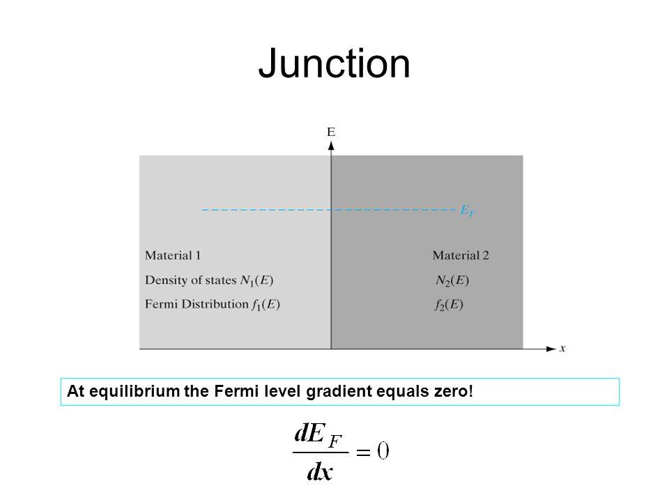 Junction At equilibrium the Fermi level gradient equals zero!