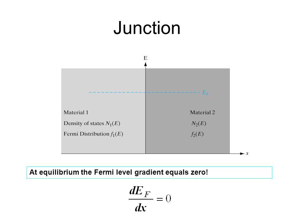 Junction At equilibrium the Fermi level gradient equals zero!