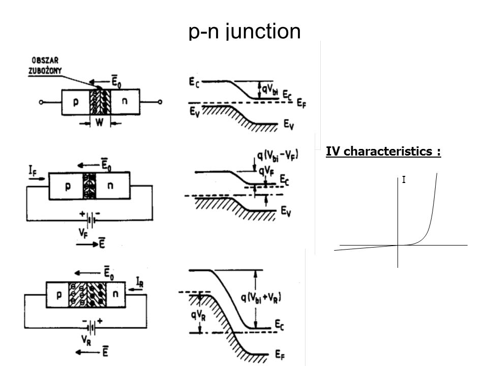 p-n junction I IV characteristics :