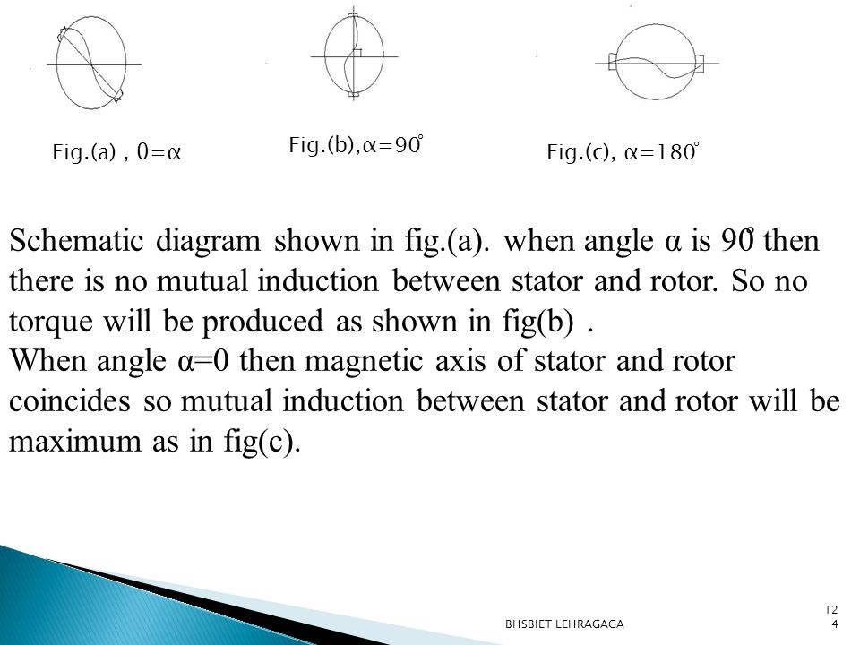 Fig.(b),α=90 ̊ Fig.(a) , θ=α. Fig.(c), α=180 ̊