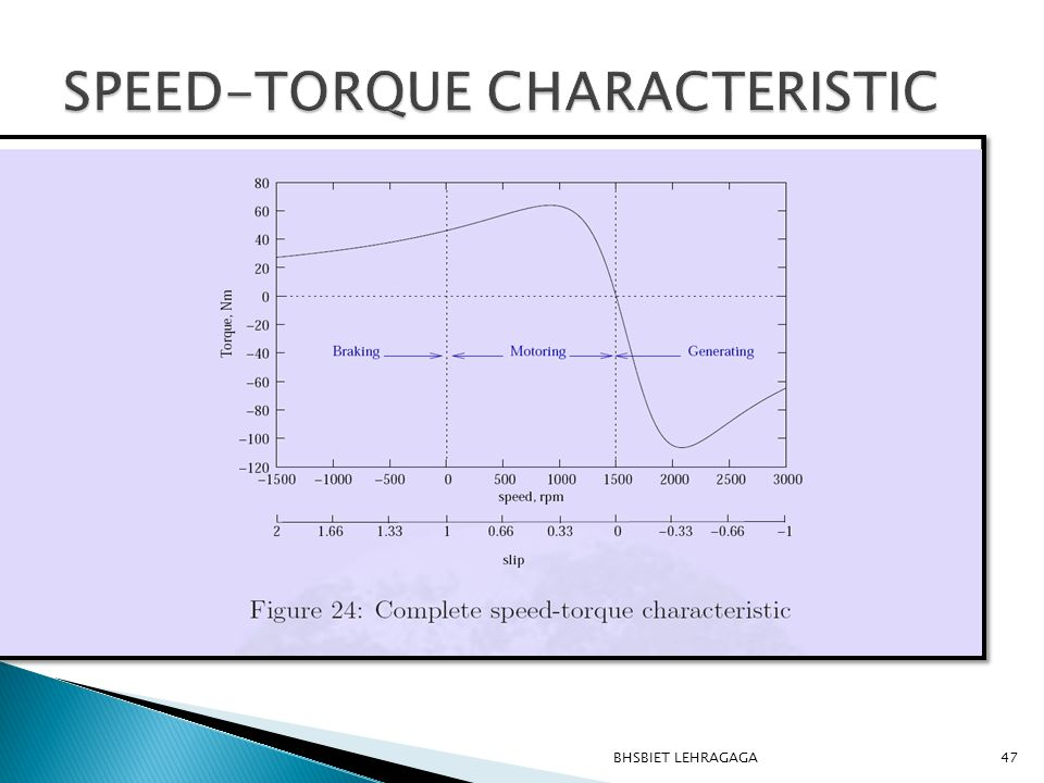 SPEED-TORQUE CHARACTERISTIC