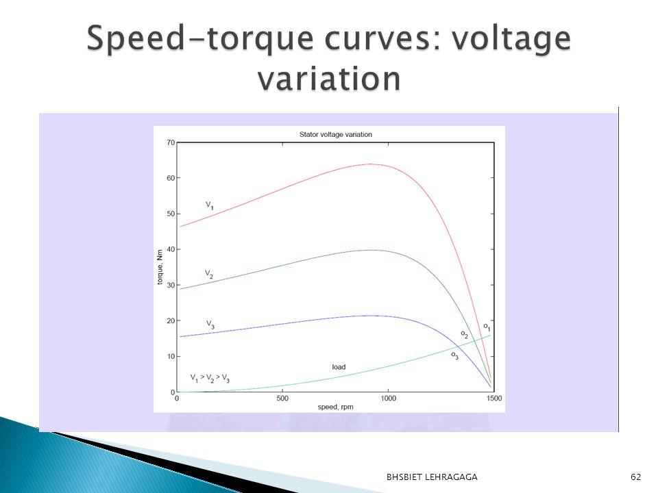 Speed-torque curves: voltage variation