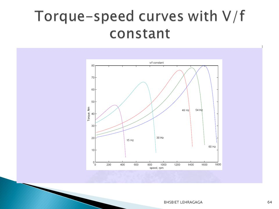 Torque-speed curves with V/f constant