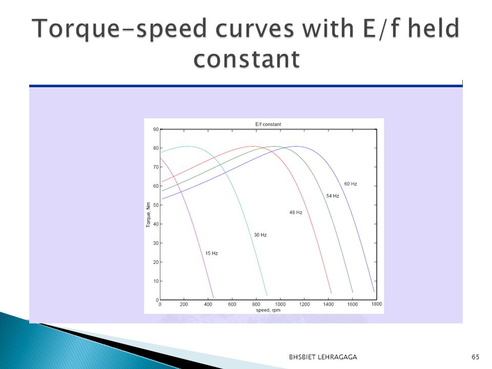 Torque-speed curves with E/f held constant