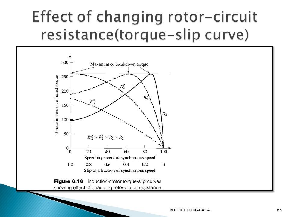 Effect of changing rotor-circuit resistance(torque-slip curve)