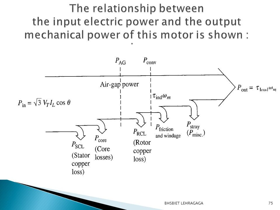 The relationship between the input electric power and the output mechanical power of this motor is shown : elow