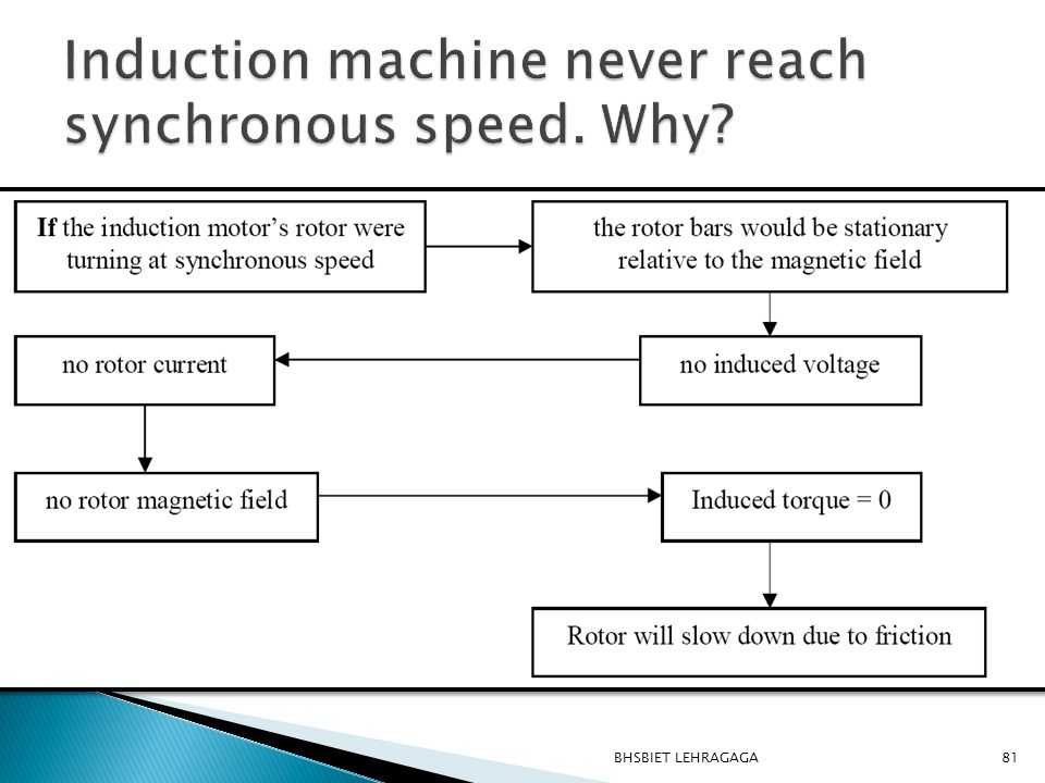 Induction machine never reach synchronous speed. Why