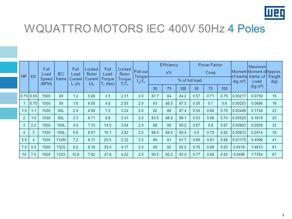 WQUATTRO MOTORS IEC 400V 50Hz 4 Poles