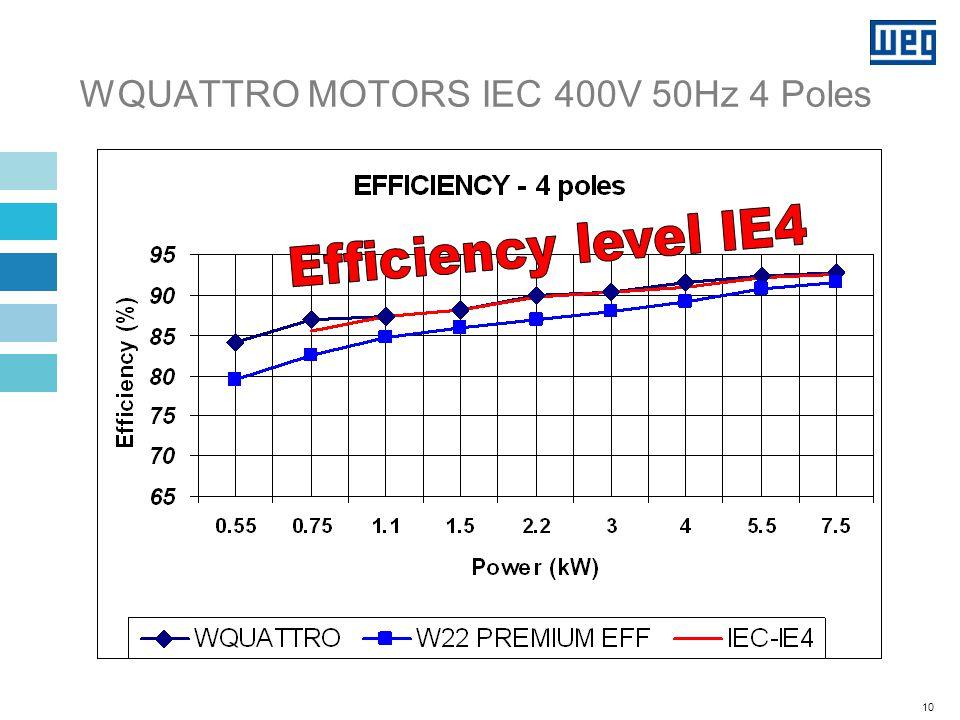 WQUATTRO MOTORS IEC 400V 50Hz 6 Poles