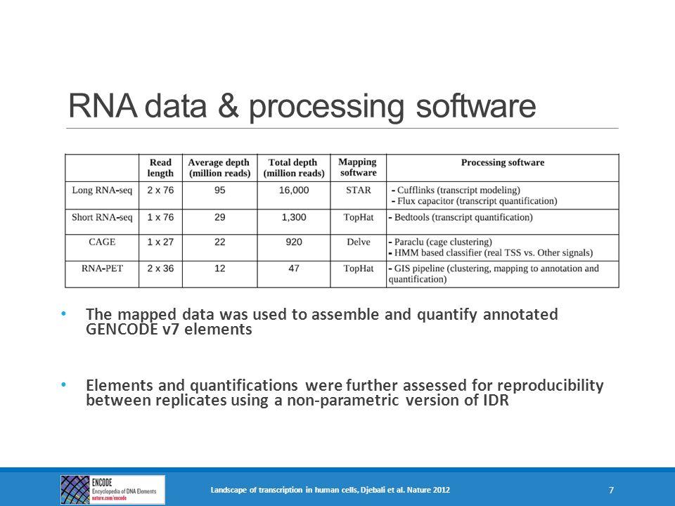 RNA data & processing software