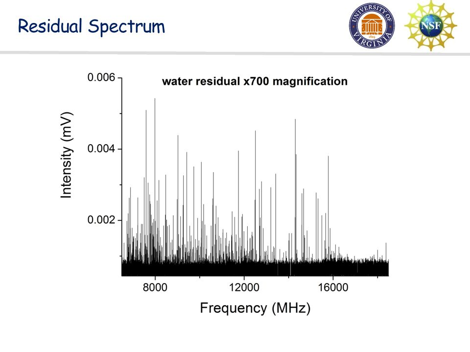 Residual Spectrum