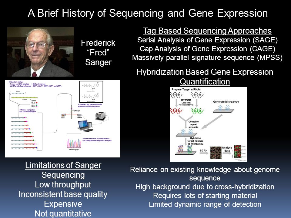 A Brief History of Sequencing and Gene Expression