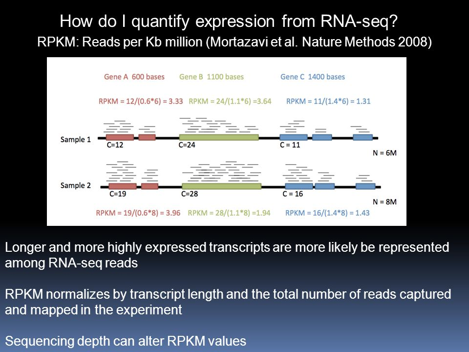How do I quantify expression from RNA-seq