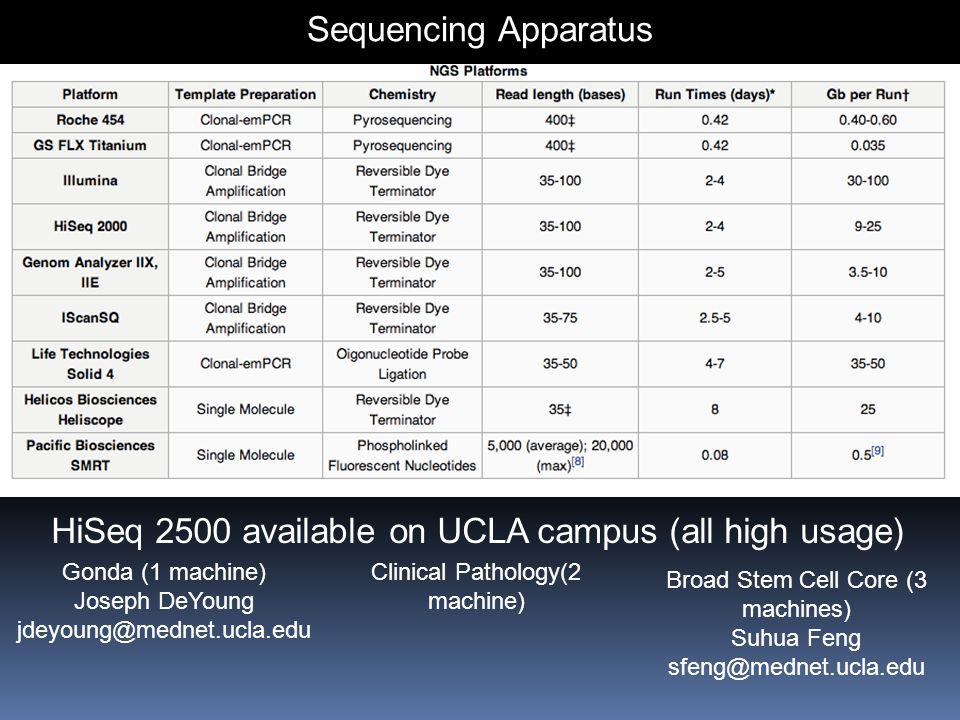 HiSeq 2500 available on UCLA campus (all high usage)