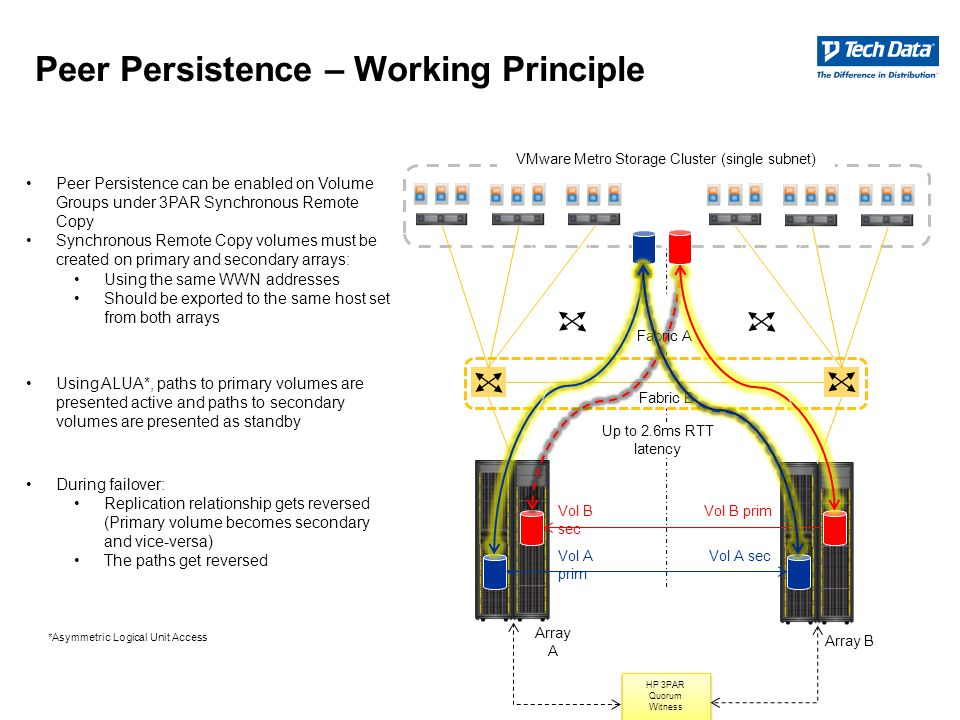 Peer Persistence – Working Principle