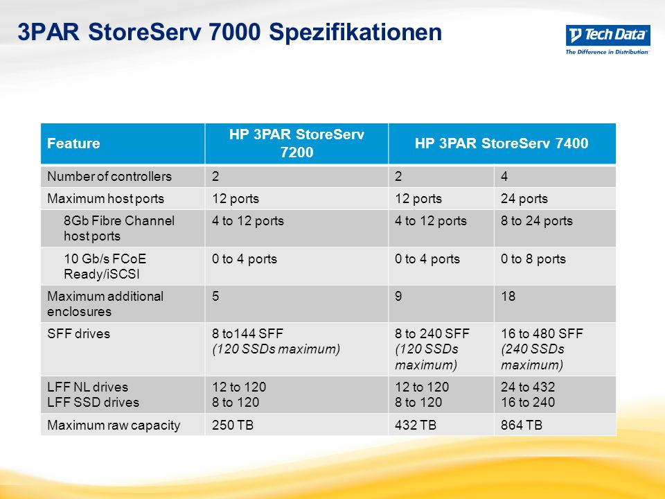 3PAR StoreServ 7000 Spezifikationen