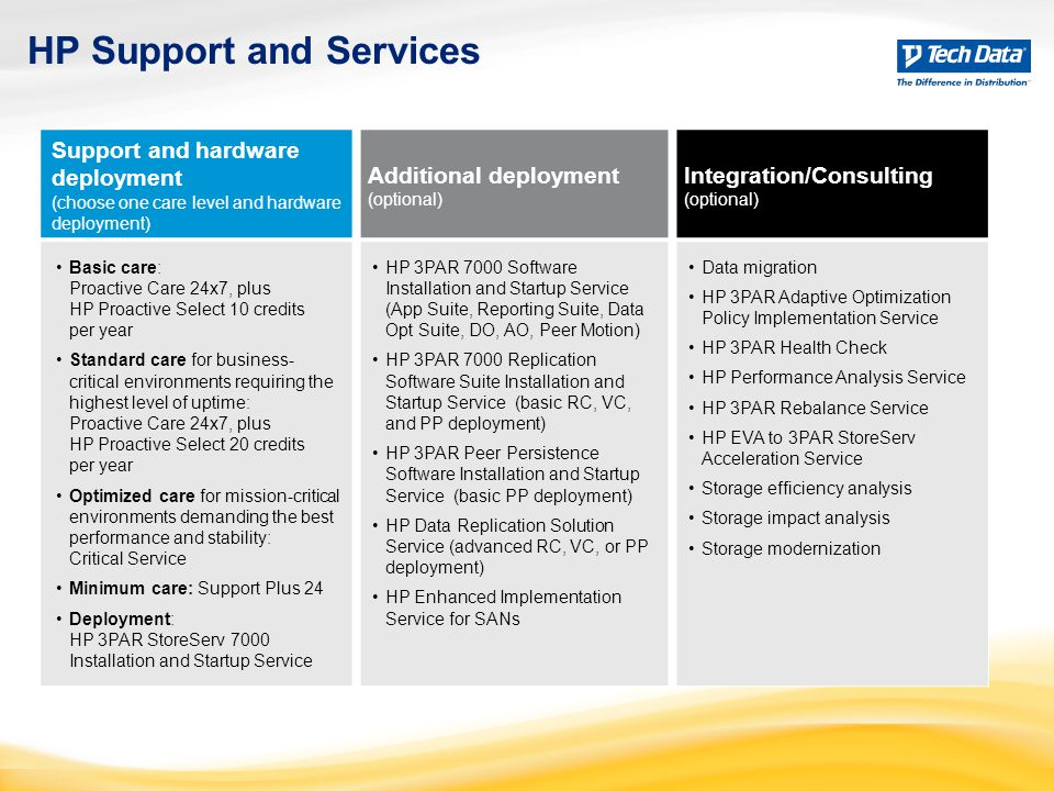 HP Support and Services