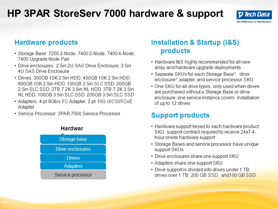 HP 3PAR StoreServ 7000 hardware & support