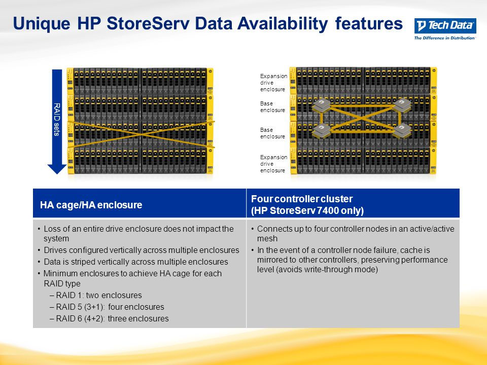 Unique HP StoreServ Data Availability features