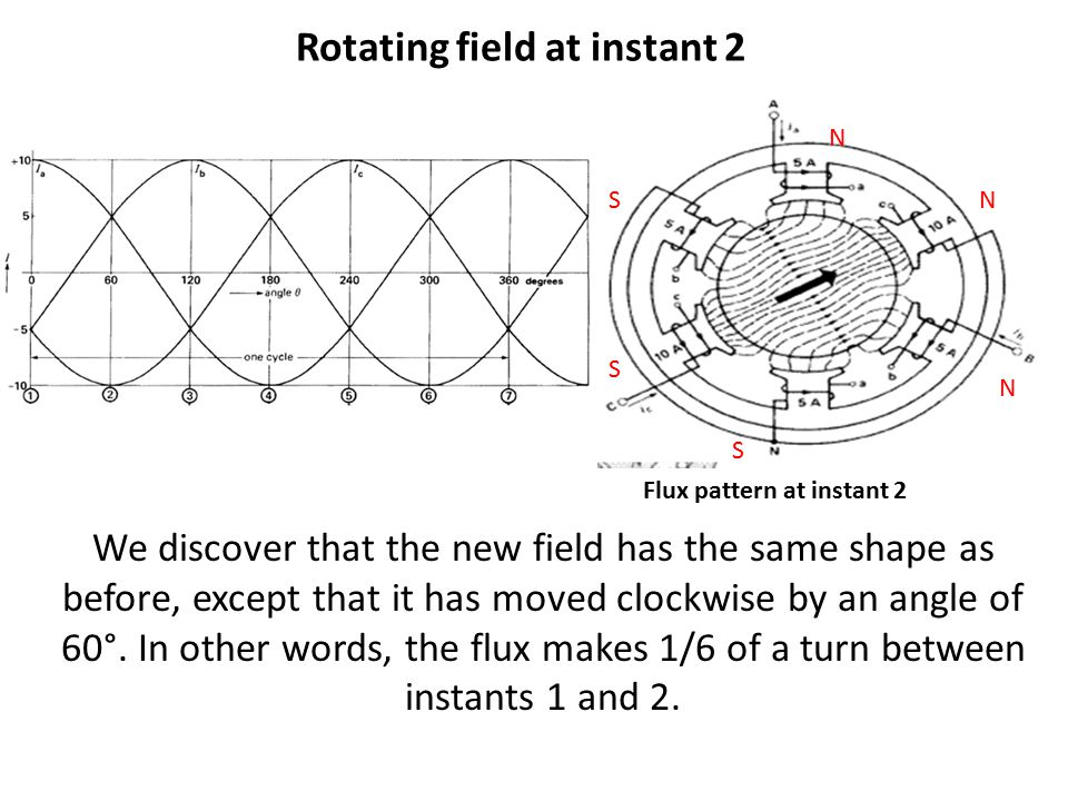 Rotating field at instant 2