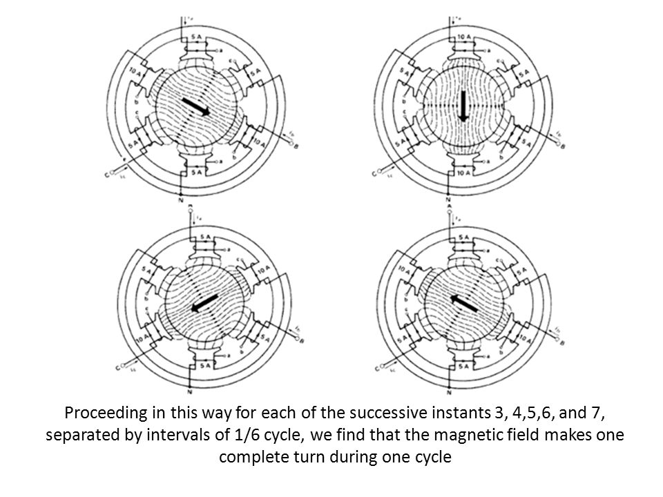 Proceeding in this way for each of the successive instants 3, 4,5,6, and 7, separated by intervals of 1/6 cycle, we find that the magnetic field makes one complete turn during one cycle