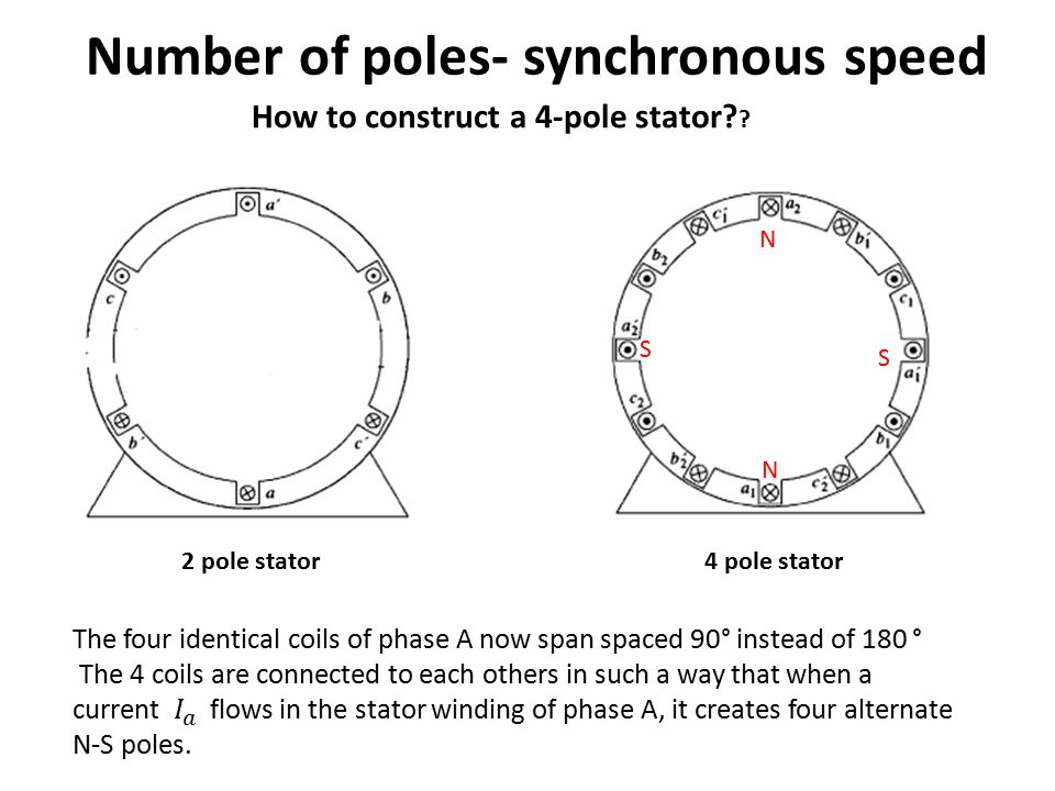 Number of poles- synchronous speed