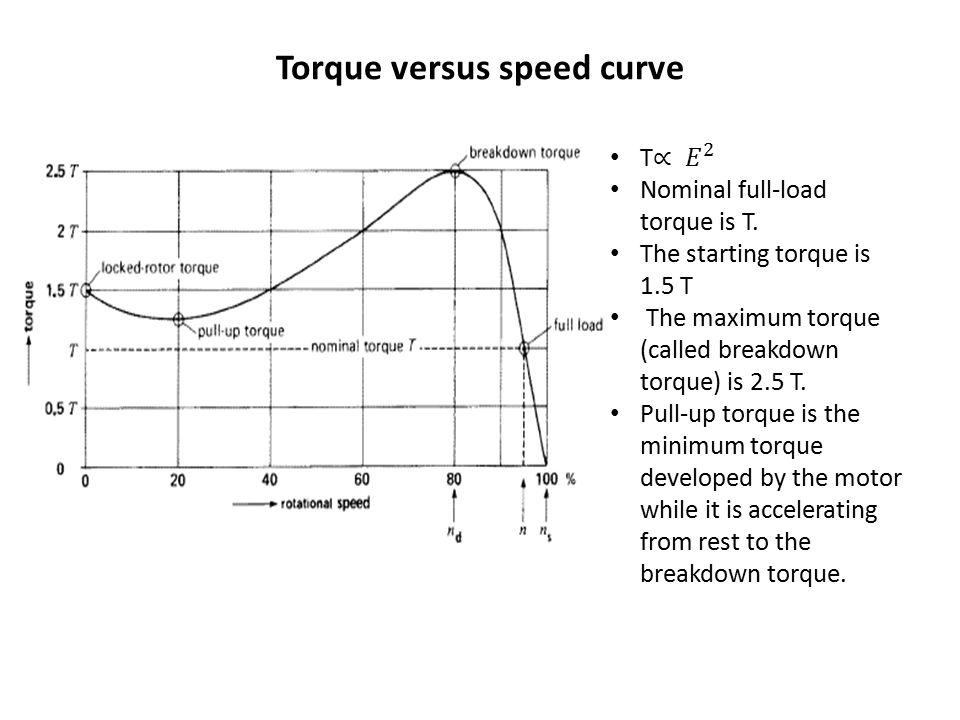 Torque versus speed curve