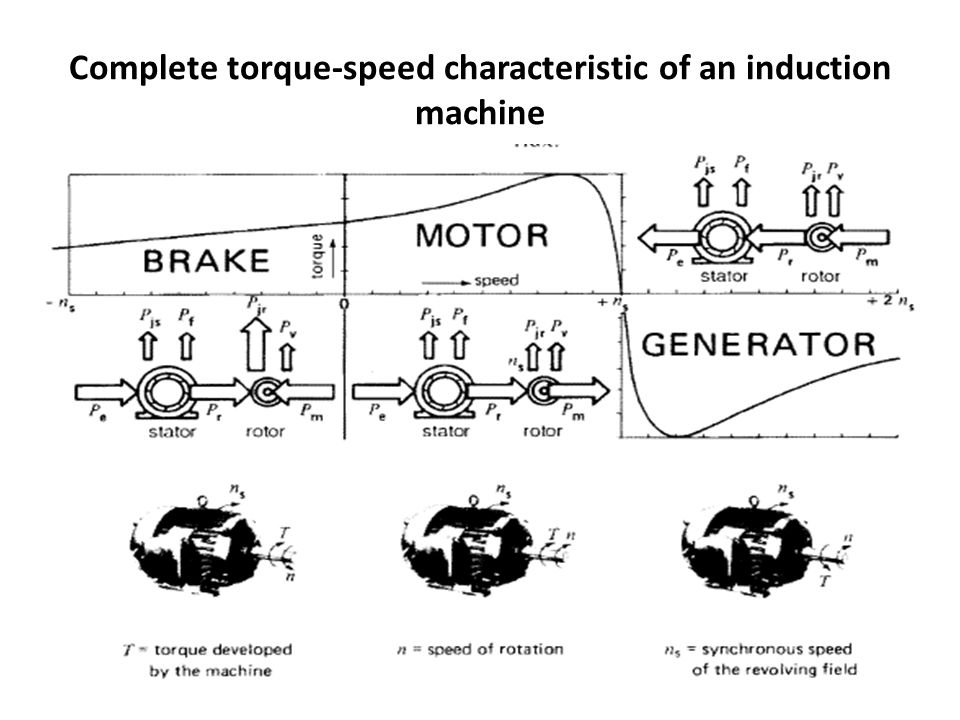 Complete torque-speed characteristic of an induction machine