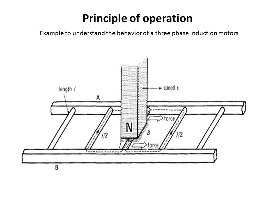 Principle of operation