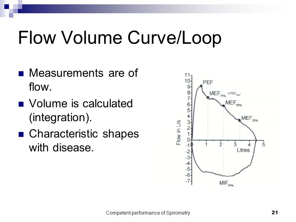 Flow Volume Curve/Loop