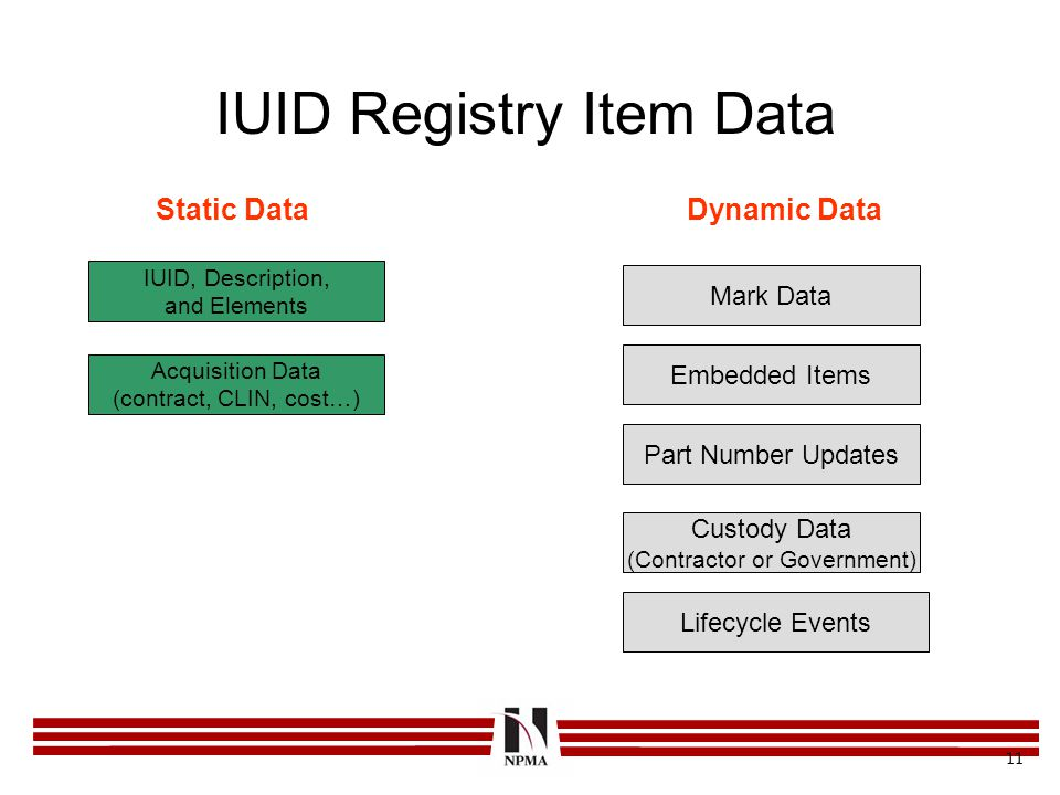IUID Registry Item Data