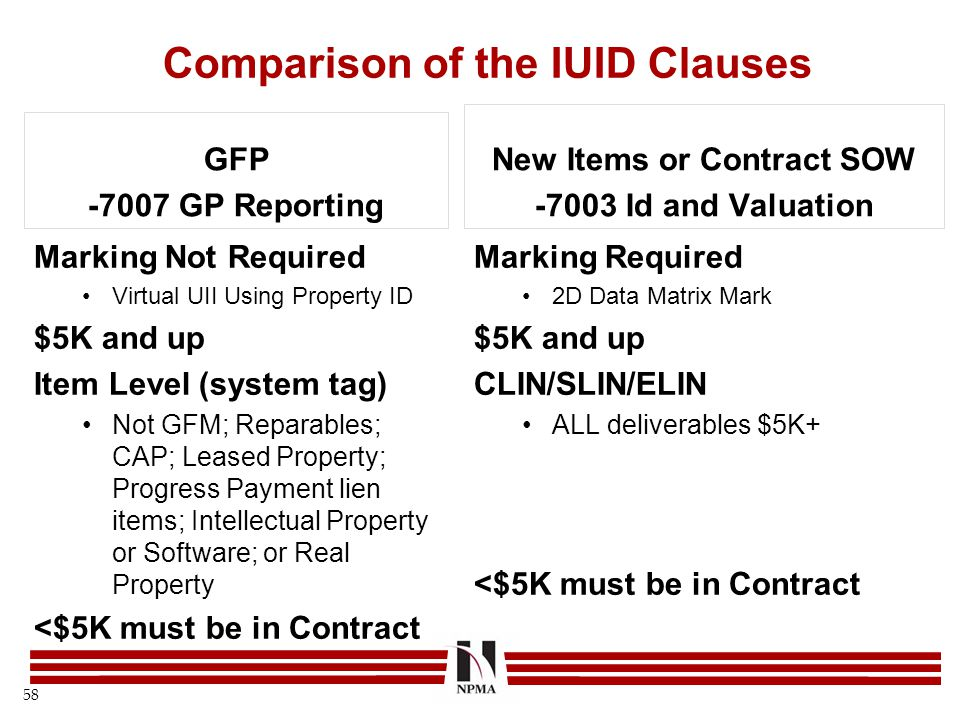 Comparison of the IUID Clauses