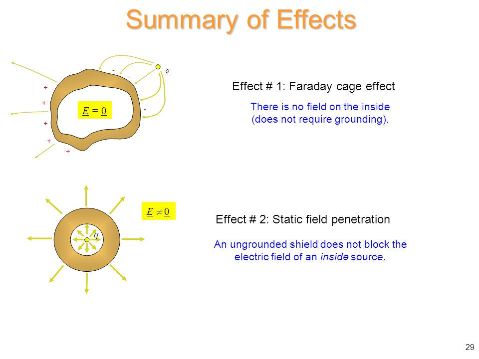 Summary of Effects Effect # 1: Faraday cage effect