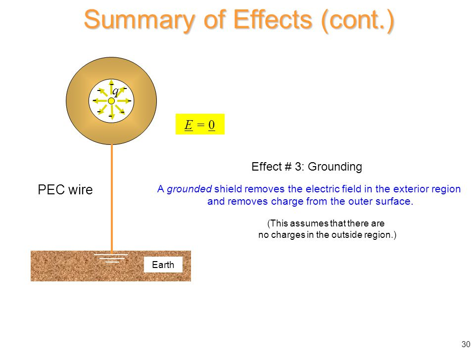 Summary of Effects (cont.)