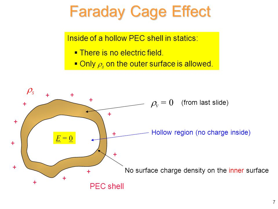Faraday Cage Effect s v = 0 Inside of a hollow PEC shell in statics:
