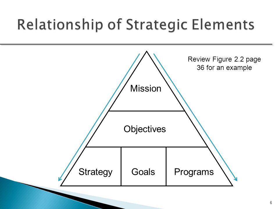 Relationship of Strategic Elements