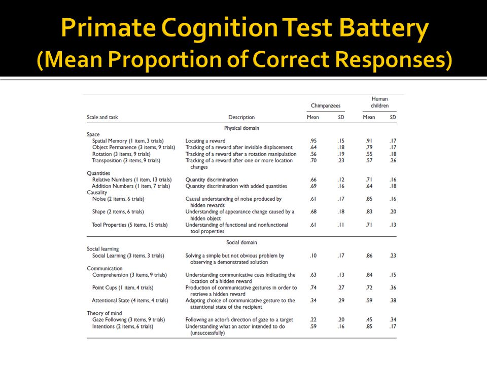 Primate Cognition Test Battery (Mean Proportion of Correct Responses)