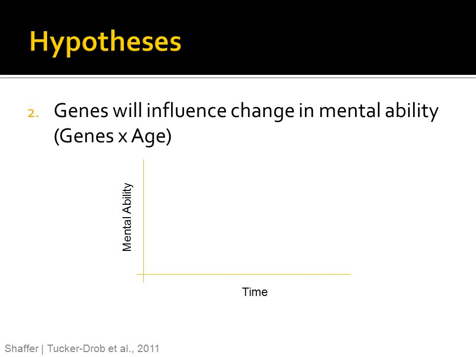Hypotheses Genes will influence change in mental ability (Genes x Age)