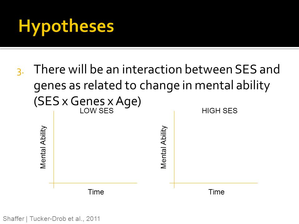 Hypotheses There will be an interaction between SES and genes as related to change in mental ability (SES x Genes x Age)