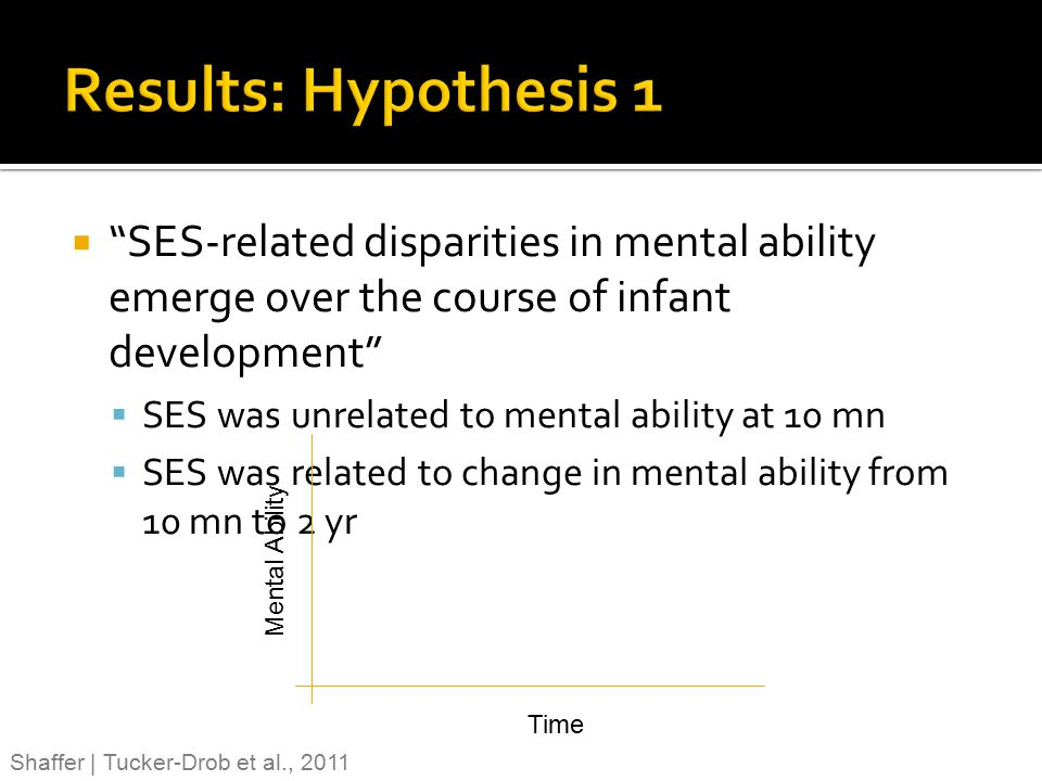 Results: Hypothesis 1 SES-related disparities in mental ability emerge over the course of infant development