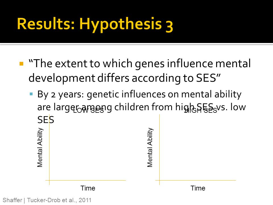 Results: Hypothesis 3 The extent to which genes influence mental development differs according to SES