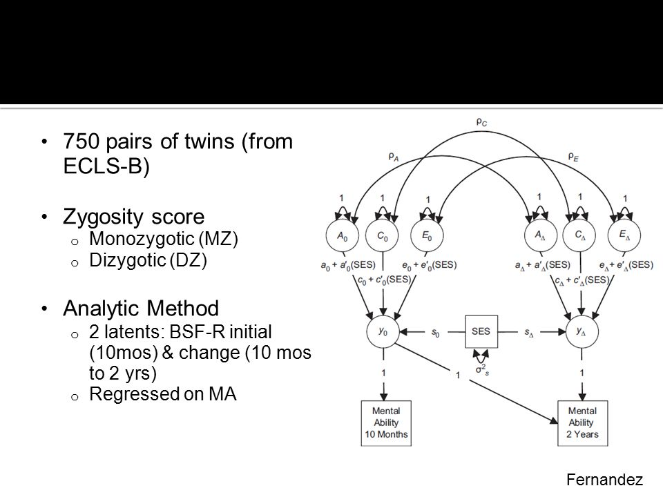 Method 750 pairs of twins (from ECLS-B) Zygosity score Analytic Method