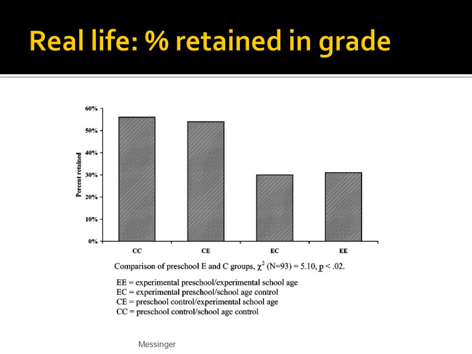 Real life: % retained in grade