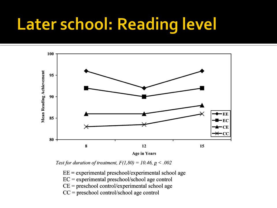 Later school: Reading level
