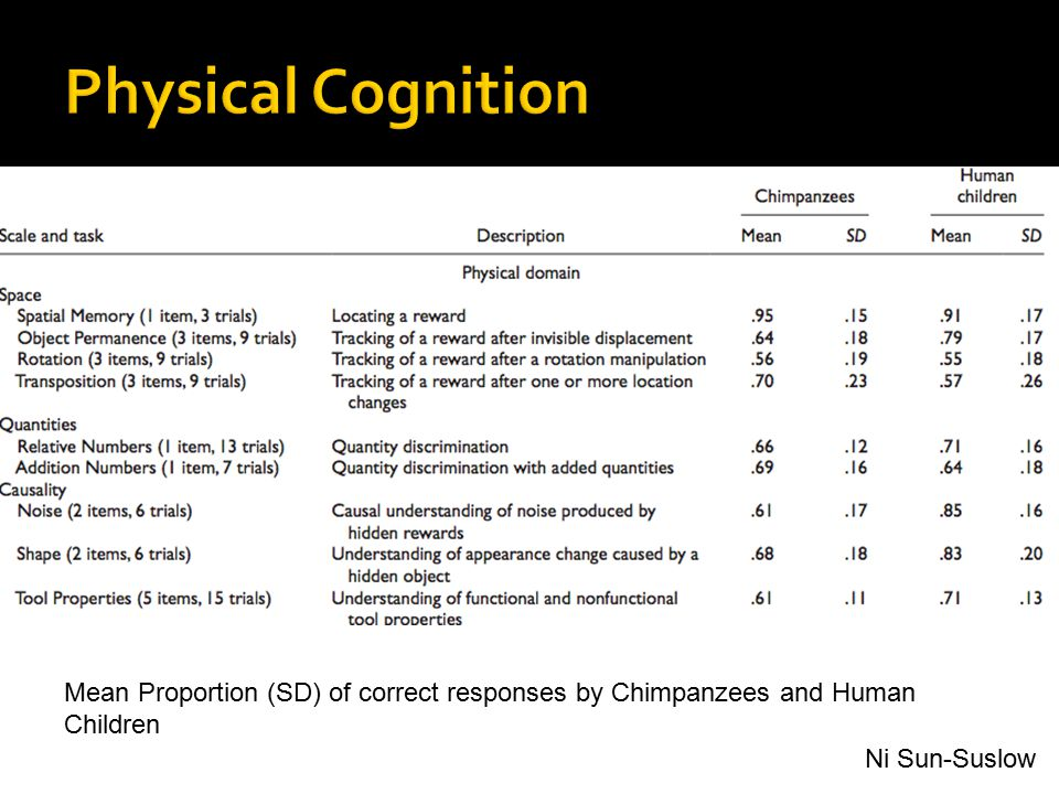 Physical Cognition Mean Proportion (SD) of correct responses by Chimpanzees and Human Children.